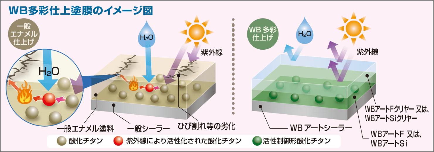 WB多彩仕上塗膜のイメージ図