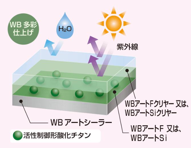 WB多彩仕上塗膜のイメージ図2 WB多彩仕上げ